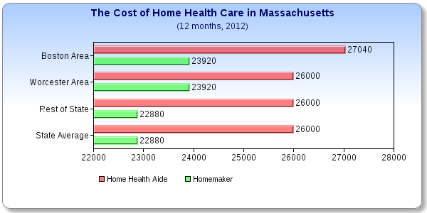 What does Home Health Care Cost in Massachusetts?