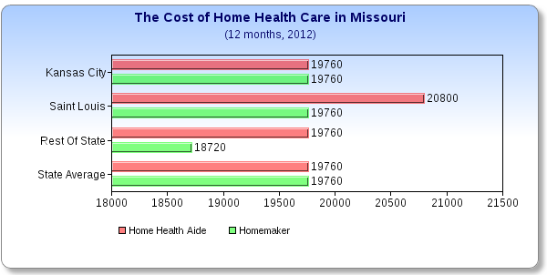 What does Home Health Care Cost in Missouri?