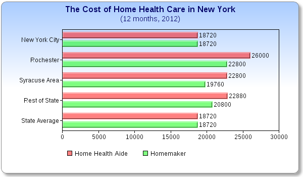What Does Home Health Care Cost In New York