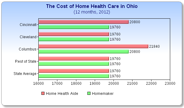 Average Cost For In Home Health Care In Ohio