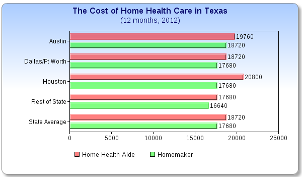 What Does Home Health Care Cost In Texas