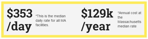 massachusetts nursing home costs