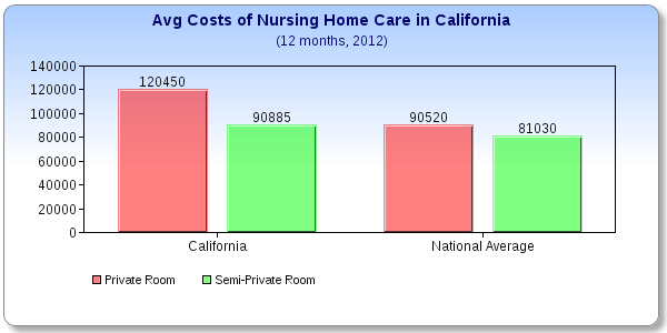 how to call state on a nursing home