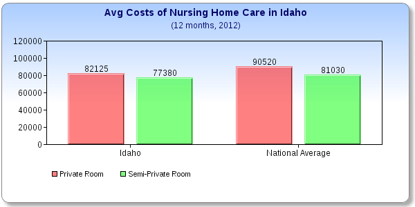 The Price Depends on Where You Live in Idaho  Boise  or elsewhere What does a Nursing Home Cost in Idaho . Cost Of Living In Meridian Idaho. Home Design Ideas