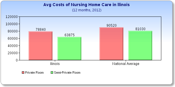 Average Cost Perday For Private Room In Nursing Home