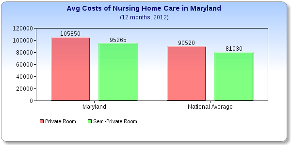 Maryland Nursing Home Costs