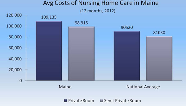 Average Cost Per Day For Private Room In Nursing Home