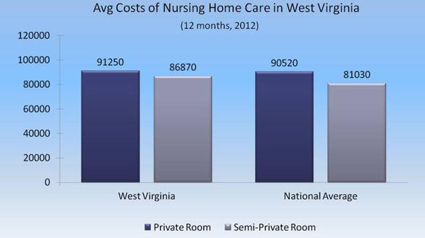 Average Cost Per Day For Semi Private Room In Nursing Home