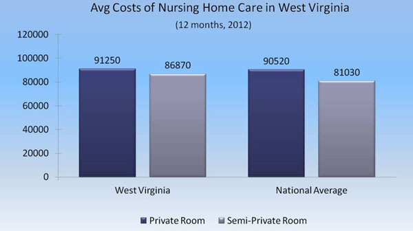 Cost Estimate For Private Room In Nursing Home