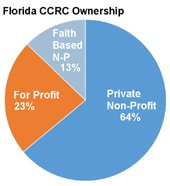 CCRC ownership in Florida?