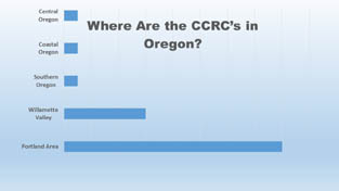 Chart: Where are the Continuing Care Retirement Communities (CCRCs) in Florida located?